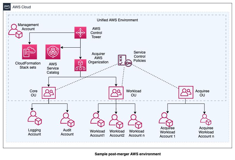 Sample post-merger AWS environment