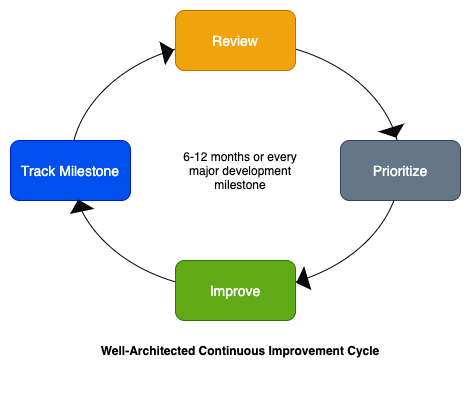 Well-Architected Continuous Improvement Cycle