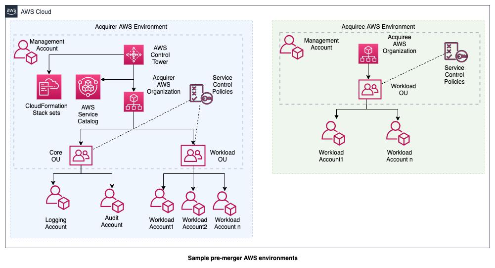 Sample pre-merger AWS environments