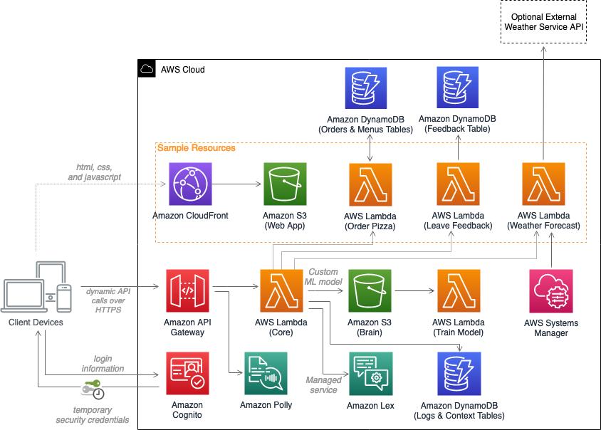 Serverless Bot Framework architecture