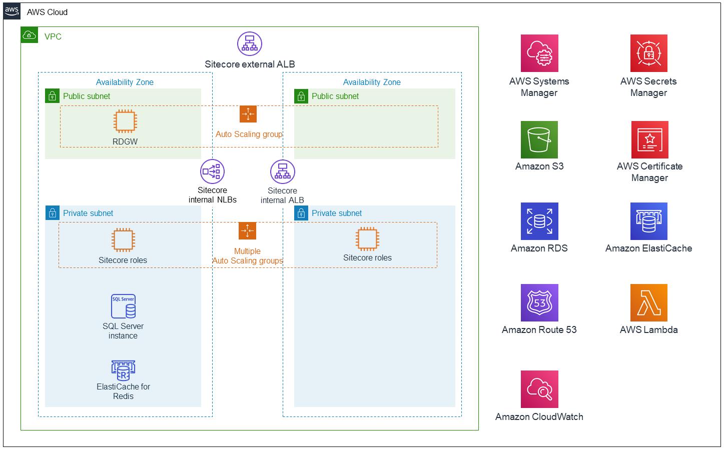 Sitecore Experience Platform (XP) 9.3 architecture