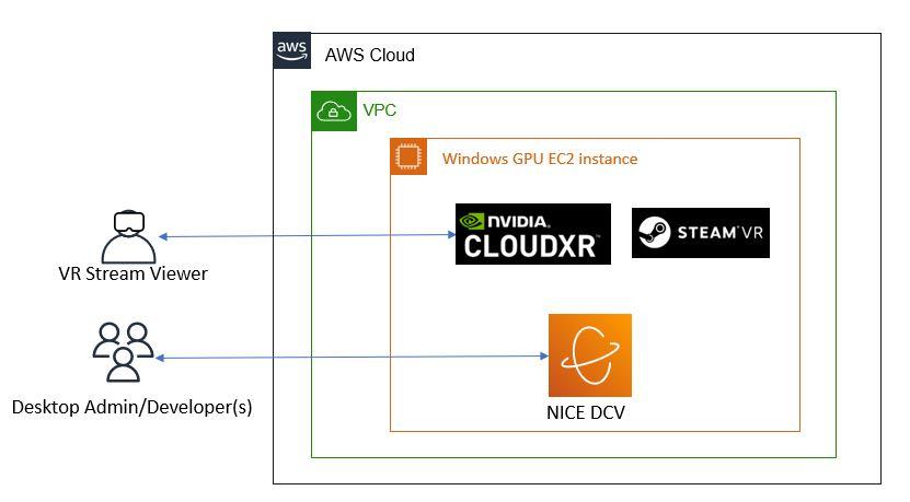 CloudXR Ref Architecture