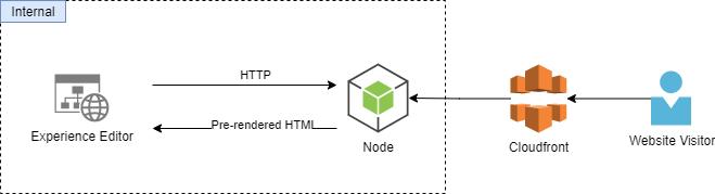 Figure 3. Sitecore remote rendering architecture