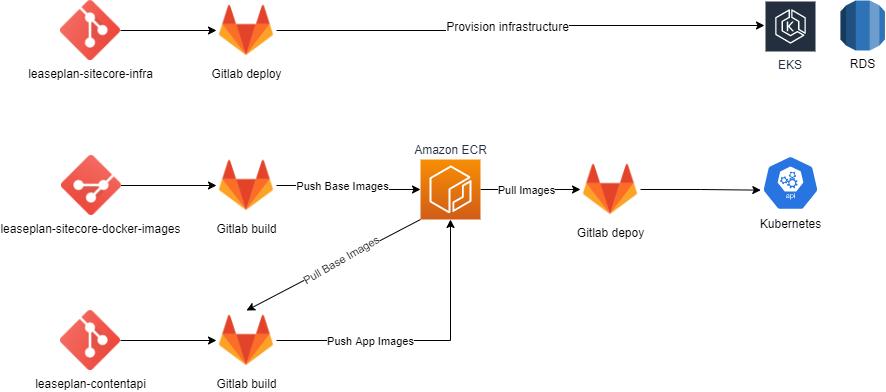 Figure 4. GitLab build/deployment tool
