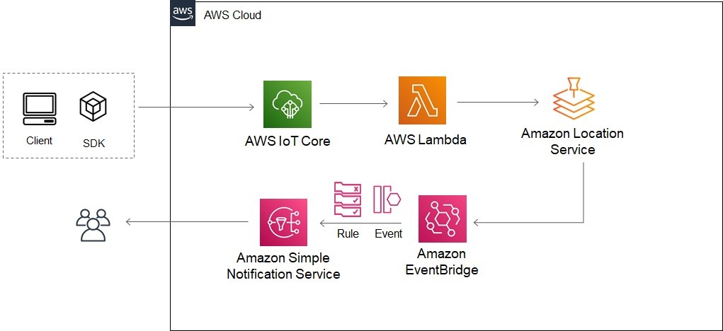 Amazon Location Service Ref Architecture