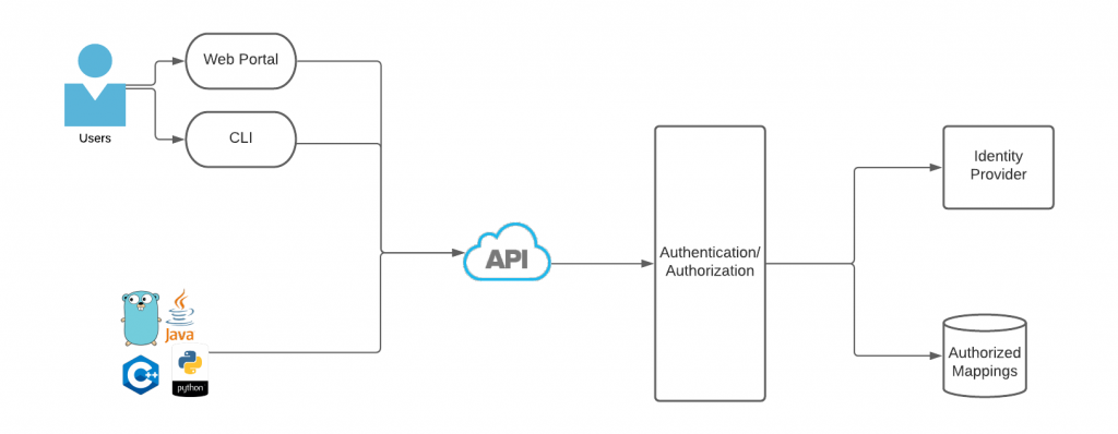 Figure 5: Central Authentication/Authorization/Credentials API
