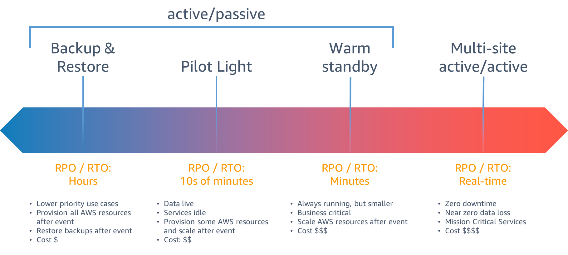 DR strategies – trade-offs between RTO/RPO and costs