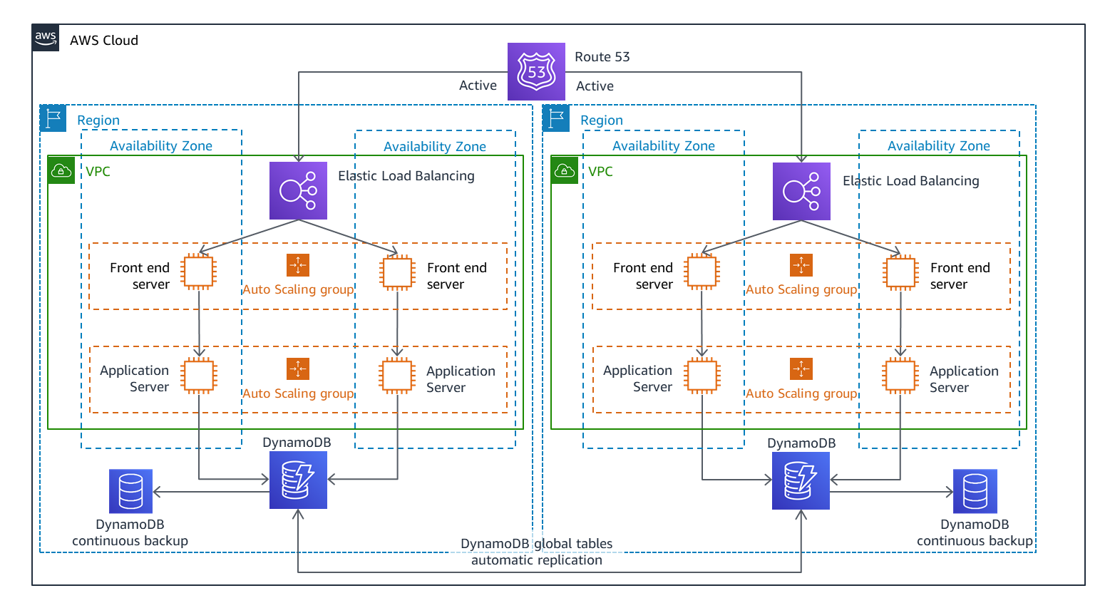 Multi-site active/active DR architecture
