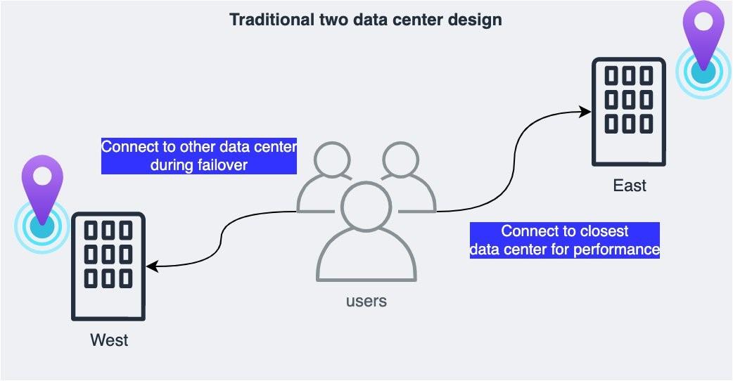 Two data center model for on-premises resilience strategies