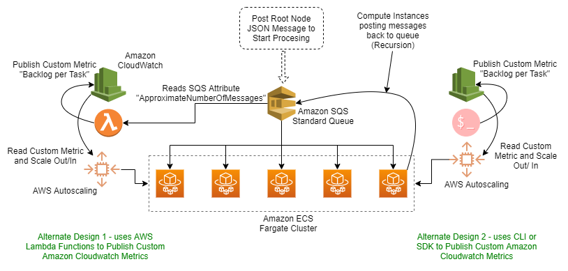 Architecture: Recursive Scaling using Amazon SQS and Amazon ECS Fargate cluster