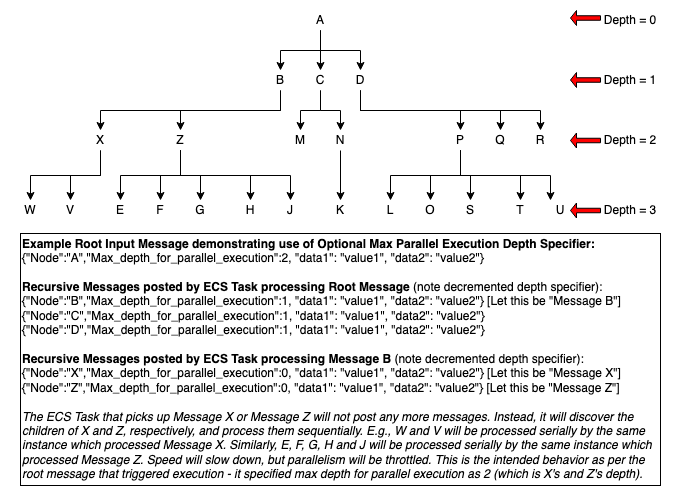 Demonstrates Use of Depth Specifier to Throttle Parallelism