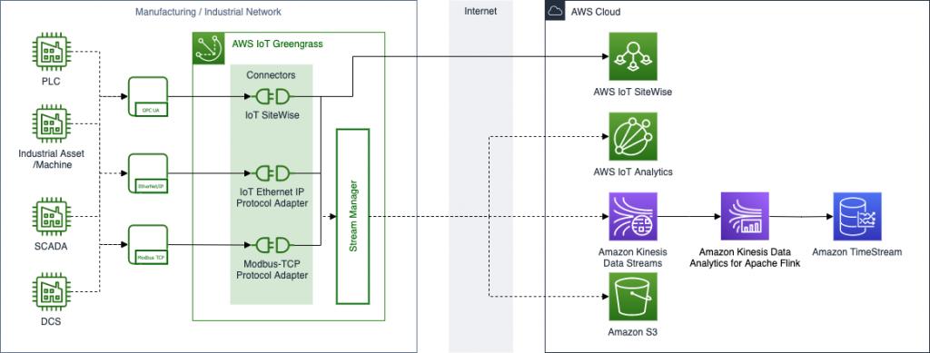 IoT Sitewise Architecture diagram