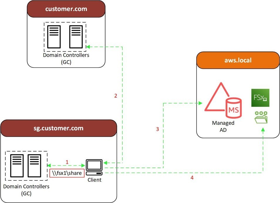 User access flow for resources on Amazon FSx for Windows File Server