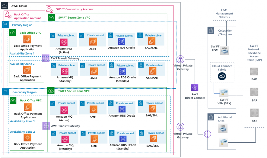 Full Stack SWIFT implementation on AWS