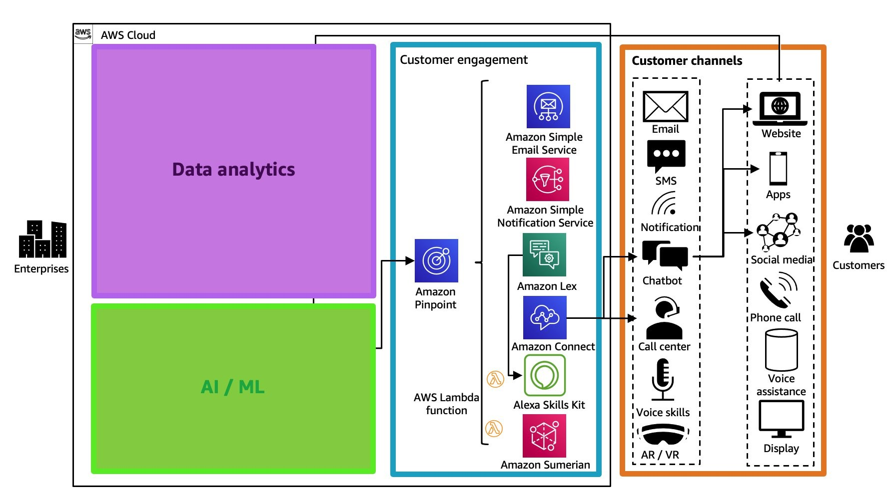 AWS customer engagement services with Amazon Pinpoint