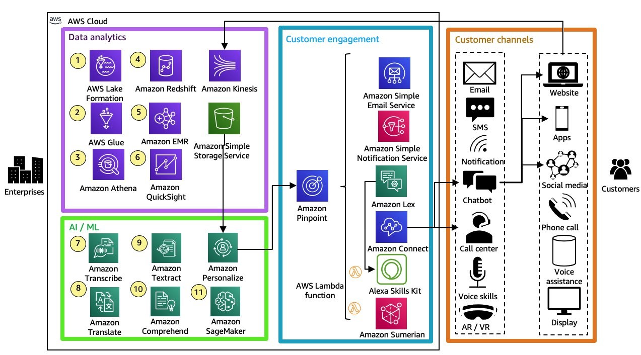Intelligent cross-channel customer engagement with Analytics on AWS and Amazon AI/ML services
