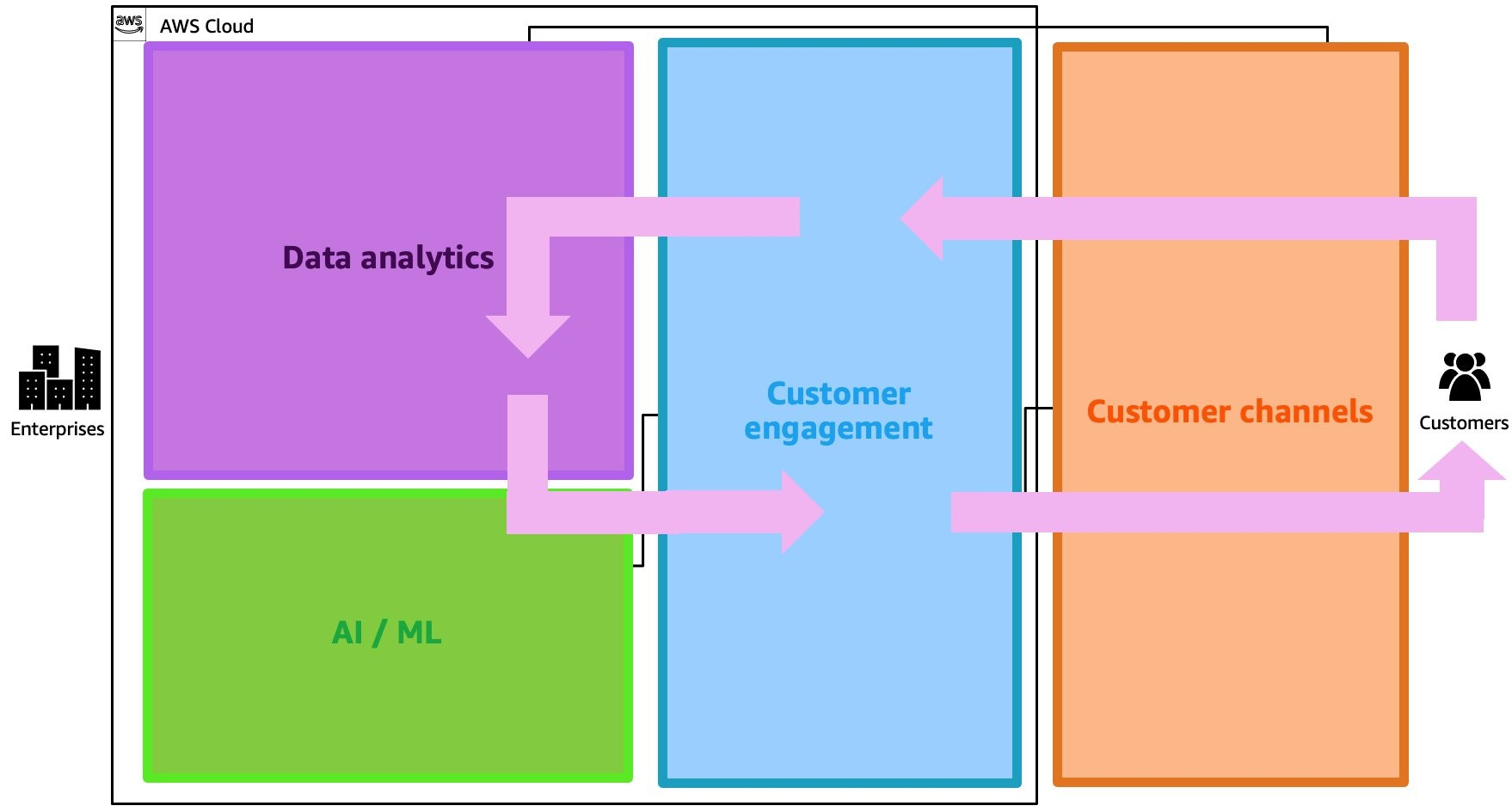 Intelligent cross-channel customer engagement with real-time feedback loop