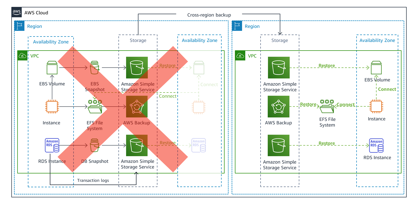 Failover and cross-Region recovery with a multi-Region backup and restore strategy