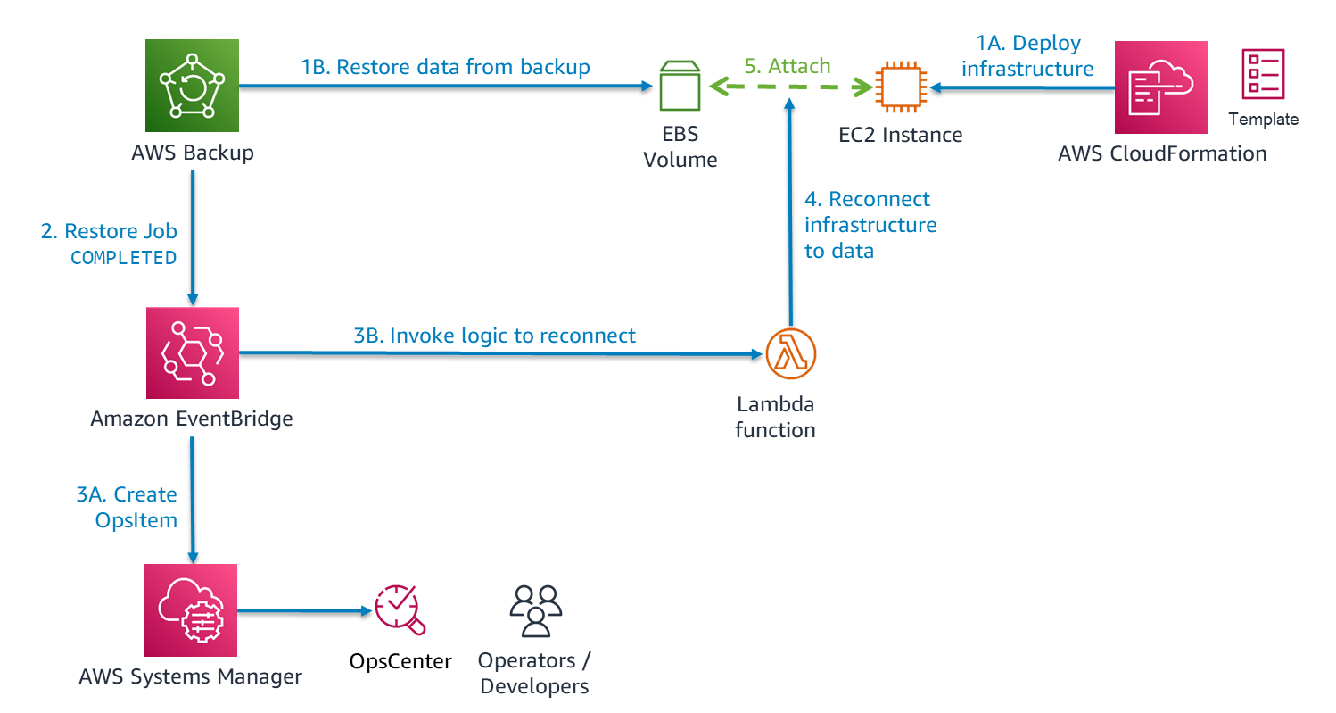 Figure 7. Automating integration of infrastructure and data as part of restoring a workload
