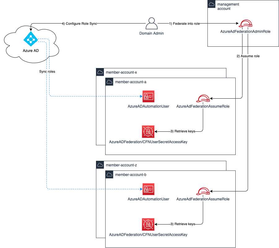 Azure AD Architecture Diagram