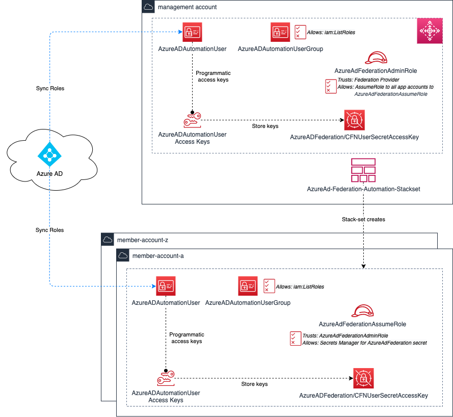 Azure AD Reference Architecture