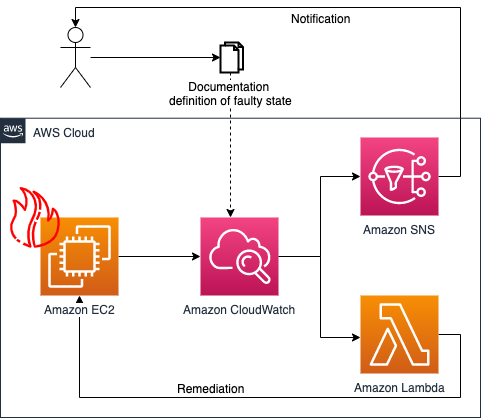 Architecture diagram of a remediation of an Amazon EC2 instance in a faulty state