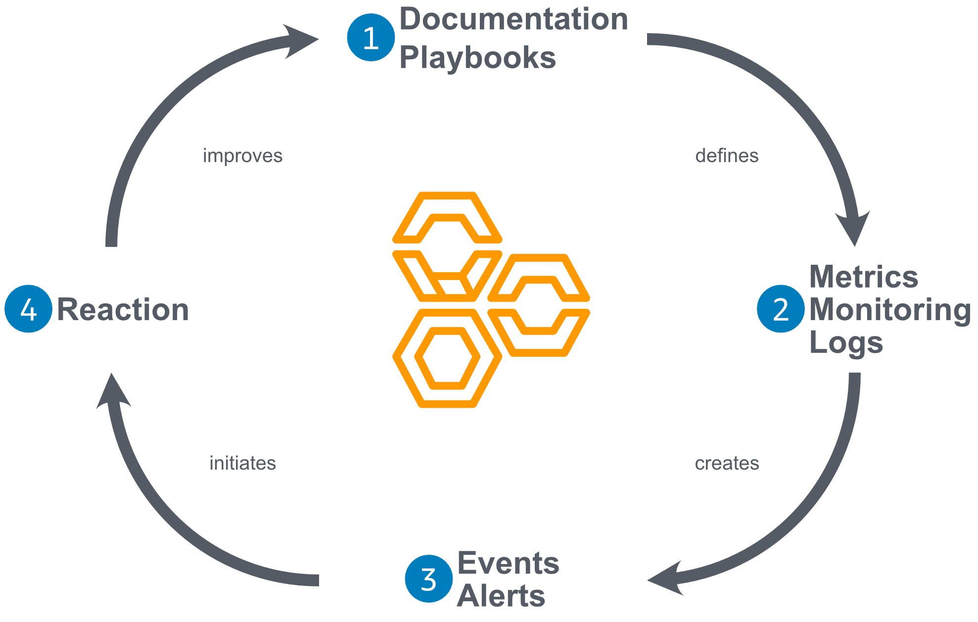 Feedback Loop based on the AWS Well-Architected Framework Review
