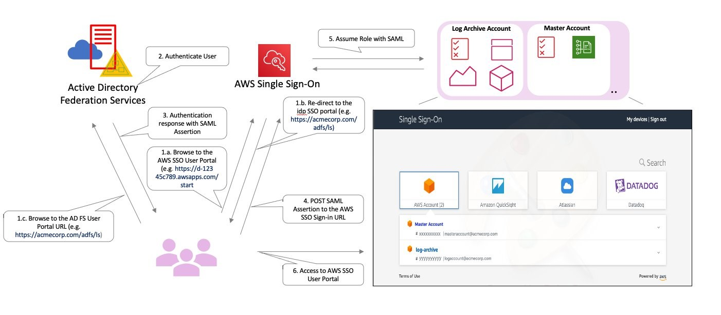 SP Initiated Authentication Flow