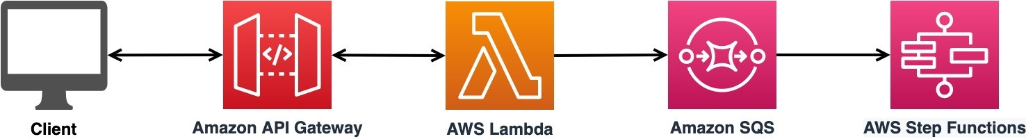 """The figure shows the accept, queue, and process design pattern, which consists of five icons in a straight, horizontal line. The first icon is a computer screen with the label """"client."""" It is connected to the next icon for Amazon API Gateway by a double-sided arrow, indicating the client and API Gateway continuously talk to each other. The third icon for AWS Lambda is also connected by a double-sided arrow, indicating it continuously talks to the API Gateway. The AWS Lambda icon, the fourth icon in the row, has a one-way arrow point to the next icon for Amazon SQS. The Amazon SQS icon, the fourth icon in the row, has a one-way arrow that points to the final icon for AWS Step Functions."""