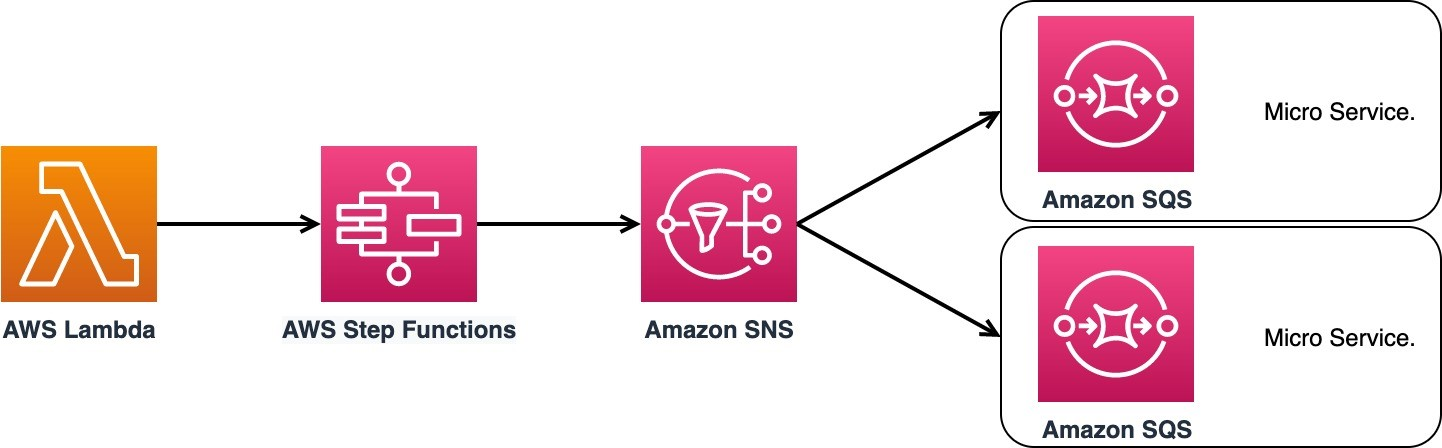 """This figure shows the service communication design pattern, which consists of 5 icons. On the far left, AWS Lambda is shown with an arrow pointing towards AWS Step Functions. AWS Step Functions points towards Amazon SNS. Amazon SNS has two arrows that point at two boxes to the right that are stacked on top of one another. Both boxes contain an icon for Amazon SQS and are labeled """"microservice."""""""