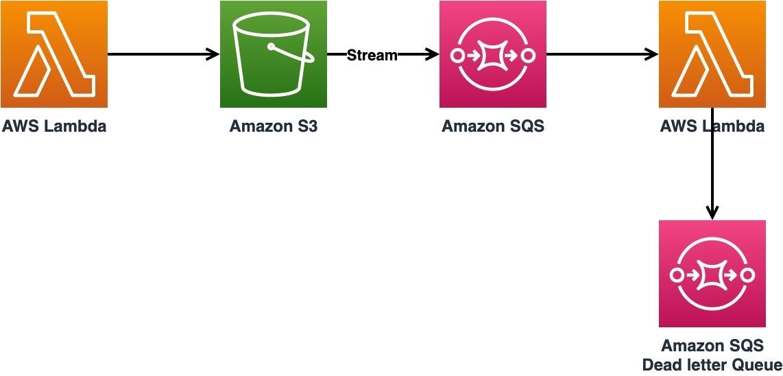 Figure 6. Store and process pattern