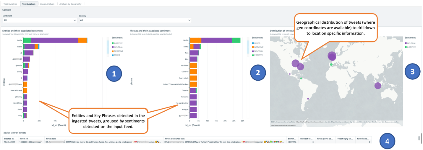 Figure 2. Example Amazon QuickSight dashboard for Text Analysis