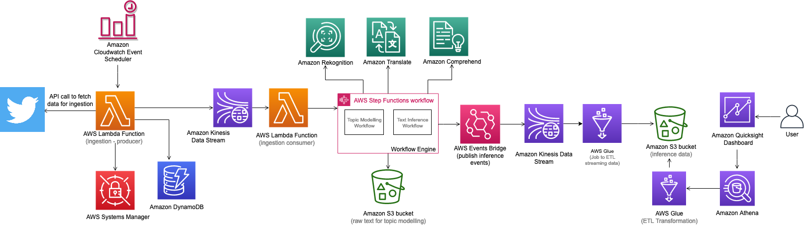 Figure 4. Discovering Hot Topics using Machine Learning solution architecture
