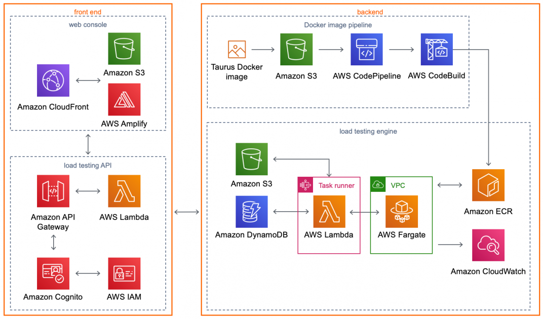 Ensure Optimal Application Performance with Distributed Load Testing on AWS   Amazon Web Services