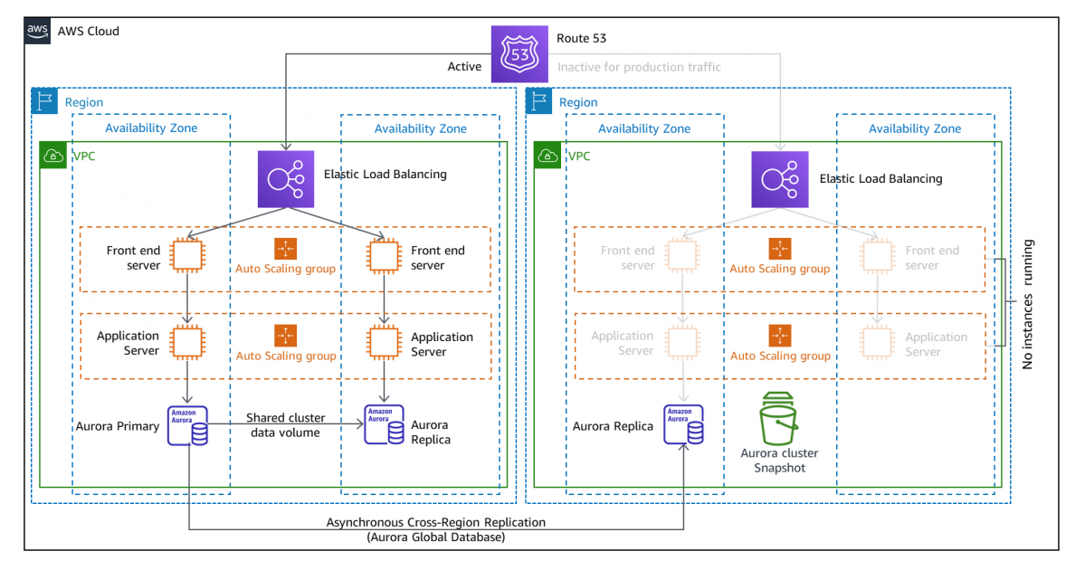 Disaster Recovery (DR) Architecture on AWS, Part III: Pilot Light and Warm Standby | Amazon Web Services
