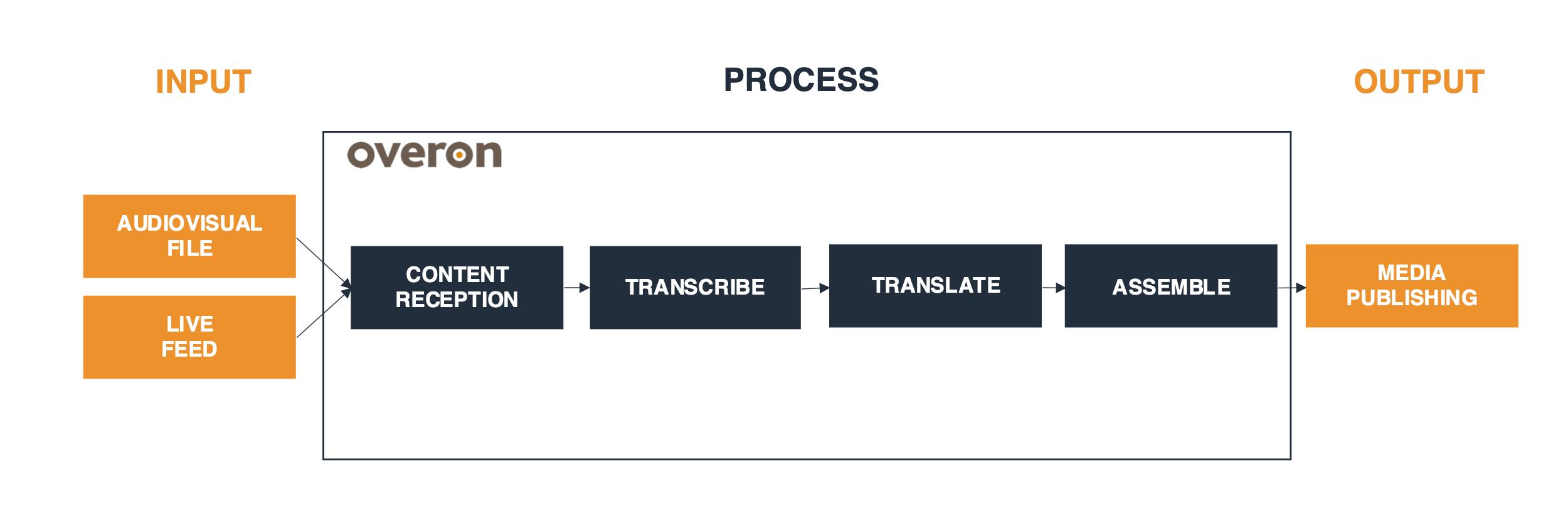 Figure 3. Multi-language content distribution