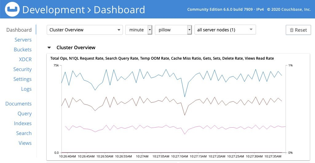 Figure 1 Couchbase monitoring dashboard showing Total Ops (equivalent to Gets + Sets)
