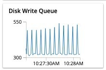 Figure 2 showing Disk write queue panel in the monitoring dashboard showing number of items waiting to be written to disk