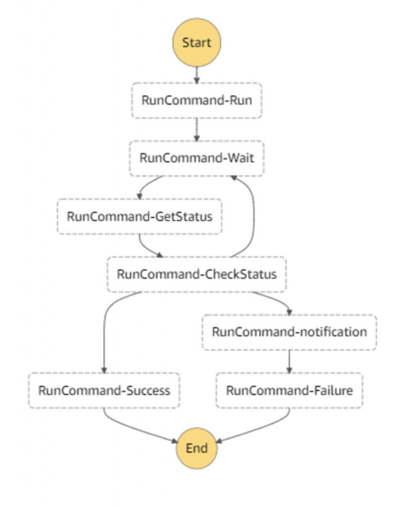 Lambda functions for COTS batch processing