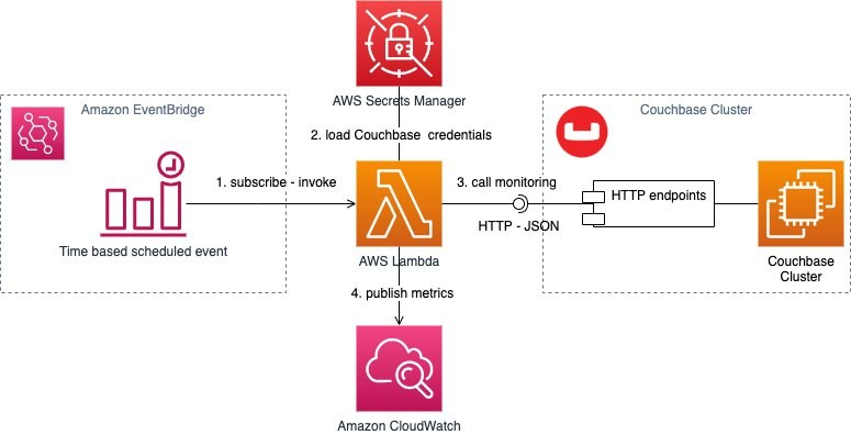 Field Notes: Monitor Your Couchbase Performance and Logs with Amazon CloudWatch | Amazon Web Services