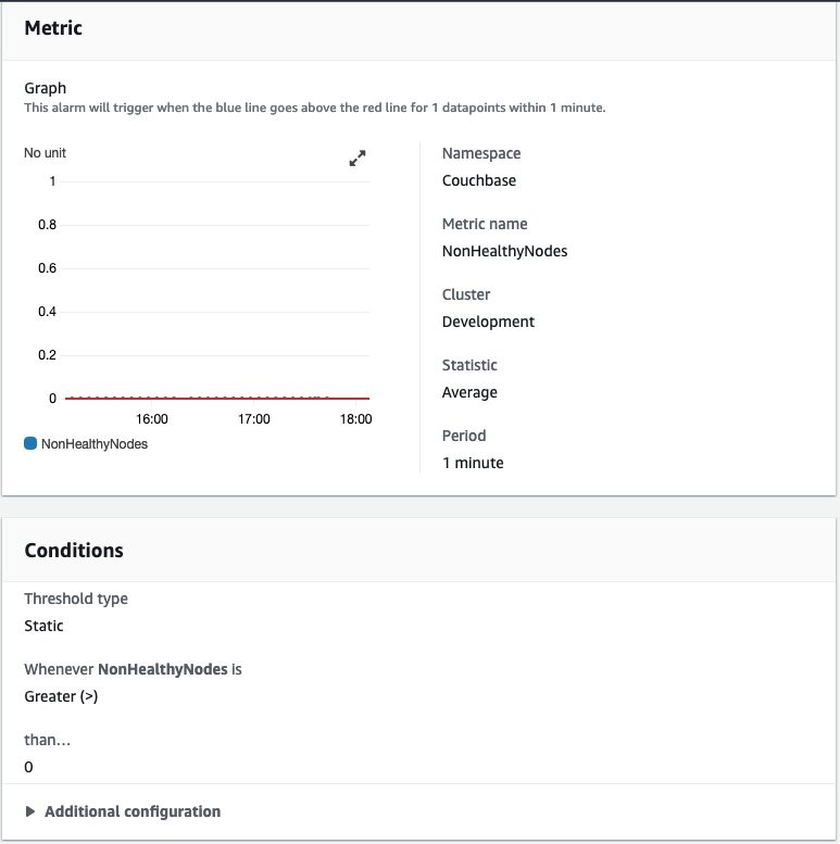 Figure 7 showing example setup for a CloudWatch alarm on non healthy nodes metrics in AWS Console
