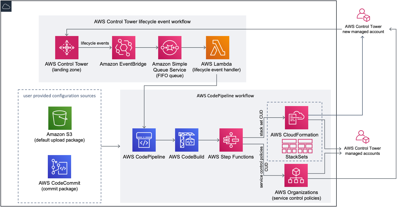 Figure 1. Architecture for Customizations for AWS Control Tower