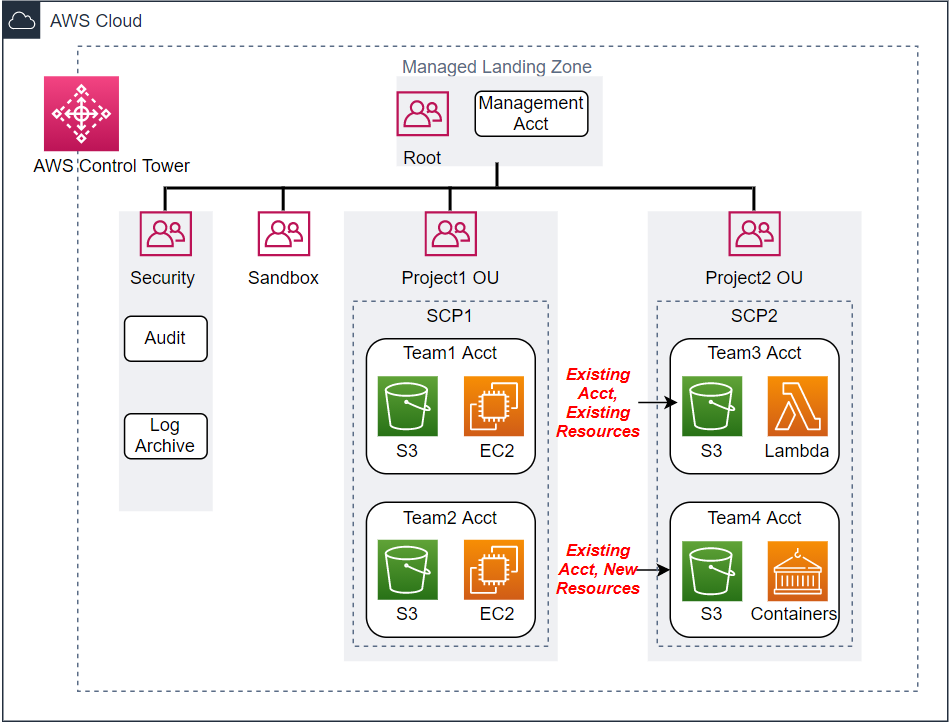 Figure 5. Update to landing zone – New resources added to Team4 Acct