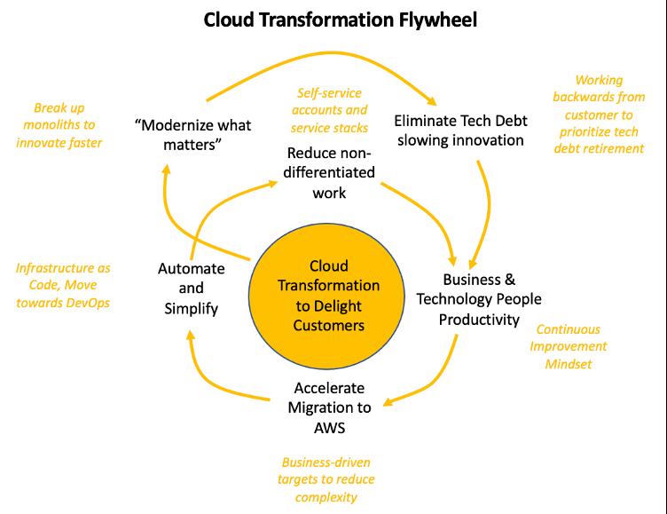 Cloud transformation flywheel model