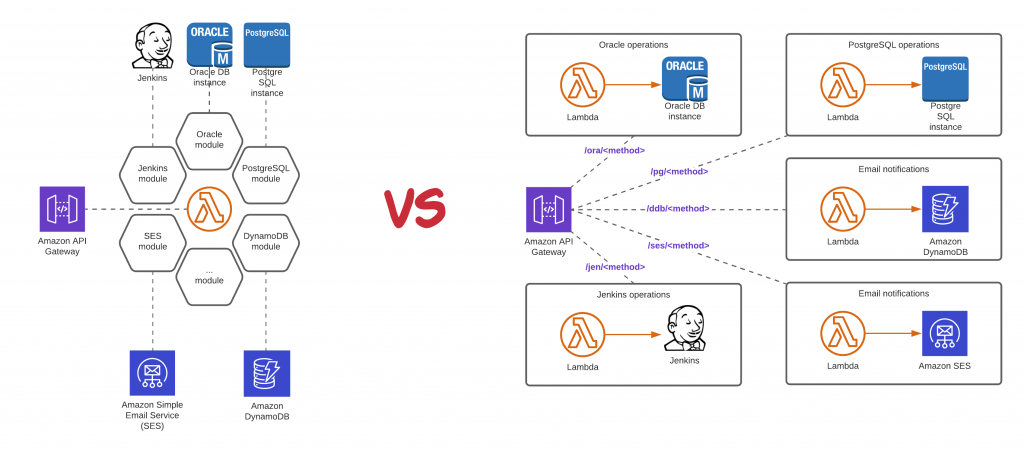 Monolithic versus microservice approach