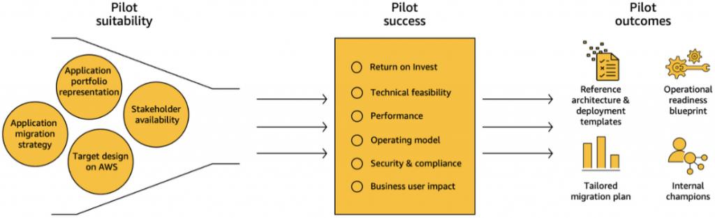 Pilot consideration process