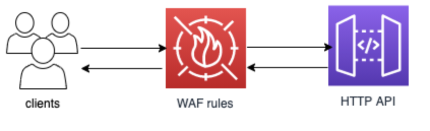 Enabling AWS WAF in front of API