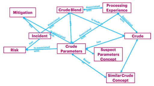 Figure 7: Crude Knowledge Graph Representation