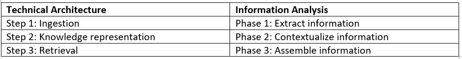 This table shows the correlation between the different steps of the technical architecture versus the phases in the information analysis process.