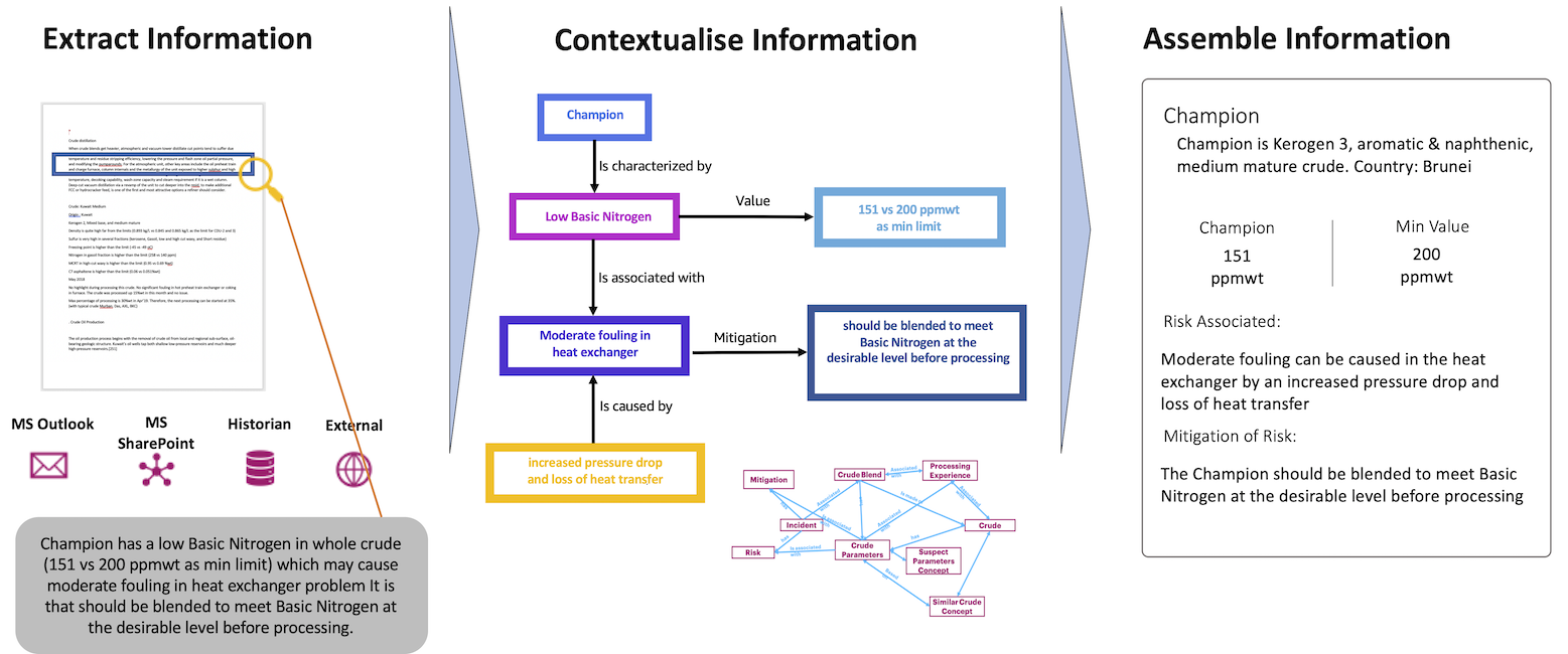Figure 6: Context based Knowledge Graph Generation